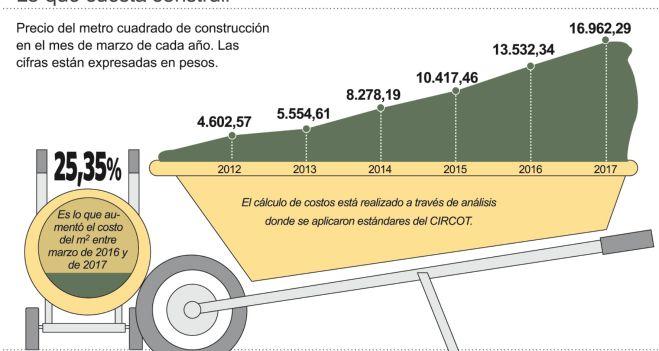 en marzo el costo de construir creci 25 por ciento por On costo por metro cuadrado de construccion 2015