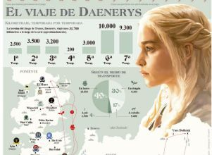 Temporada final de Game of Thrones - Series Game of Thrones HBO