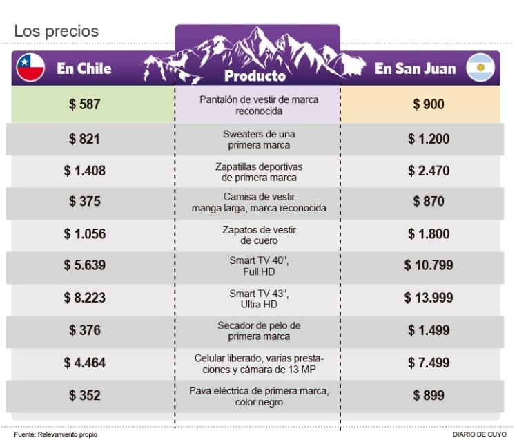 Cierran 400 negocios en Mendoza y prevén éxodo masivo — Efecto Chile