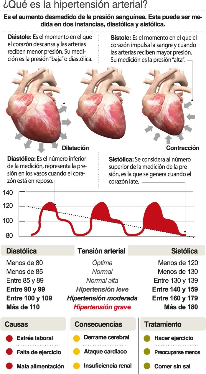 Consejos sobre cómo enseñar Hipertensión significado