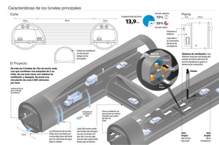Diez consorcios en proceso de precalificación para construir túnel internacional agua negra