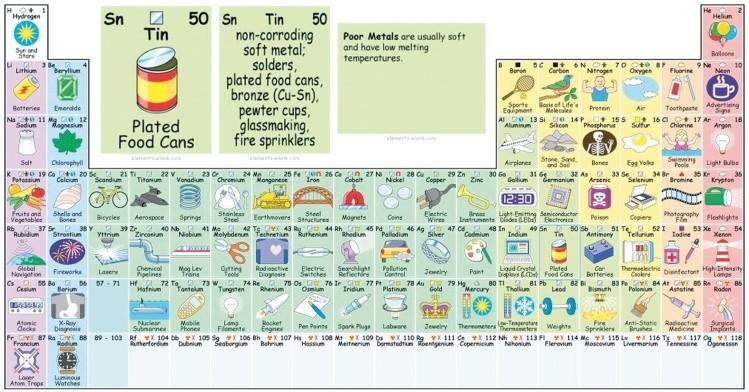 Fsica qumica nueva tabla peridica interactiva y cotidiana la nueva tabla desarrollada por enevoldsen tiene una visin integradora y cotidiana sobre los elementos que la componen urtaz Images