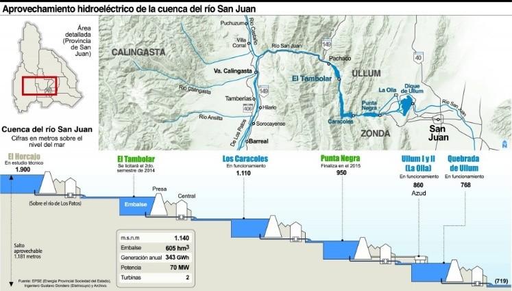 Resultado de imagen para represa el tambolar san juan