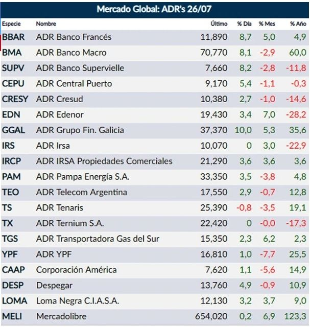 El Riesgo País argentino bajó casi 4% 1